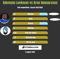 Ademola Lookman vs Aron Gunnarsson h2h player stats