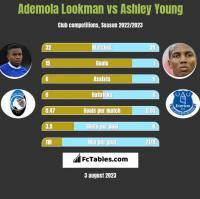 Ademola Lookman vs Ashley Young h2h player stats