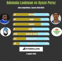 Ademola Lookman vs Ayoze Perez h2h player stats