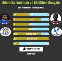Ademola Lookman vs Cheikhou Kouyate h2h player stats