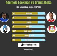 Ademola Lookman vs Granit Xhaka h2h player stats