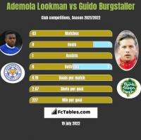 Ademola Lookman vs Guido Burgstaller h2h player stats