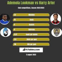 Ademola Lookman vs Harry Arter h2h player stats