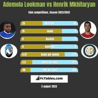 Ademola Lookman vs Henrik Mkhitaryan h2h player stats
