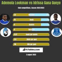 Ademola Lookman vs Idrissa Gana Gueye h2h player stats
