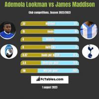 Ademola Lookman vs James Maddison h2h player stats