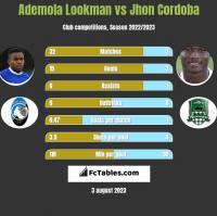 Ademola Lookman vs Jhon Cordoba h2h player stats