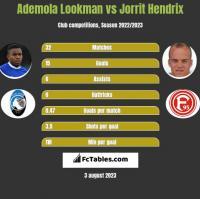 Ademola Lookman vs Jorrit Hendrix h2h player stats