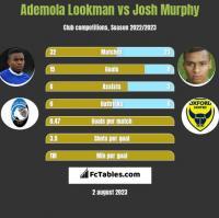 Ademola Lookman vs Josh Murphy h2h player stats