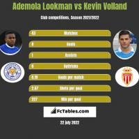 Ademola Lookman vs Kevin Volland h2h player stats