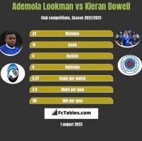 Ademola Lookman vs Kieran Dowell h2h player stats