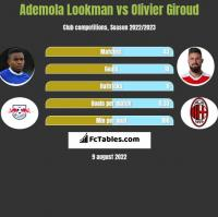 Ademola Lookman vs Olivier Giroud h2h player stats