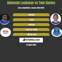 Ademola Lookman vs Tom Davies h2h player stats