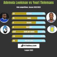 Ademola Lookman vs Youri Tielemans h2h player stats