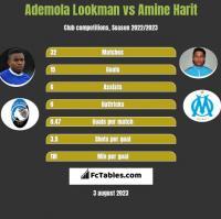 Ademola Lookman vs Amine Harit h2h player stats