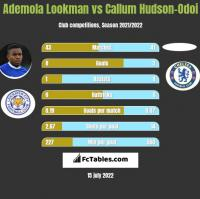 Ademola Lookman vs Callum Hudson-Odoi h2h player stats