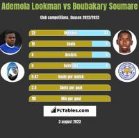 Ademola Lookman vs Boubakary Soumare h2h player stats