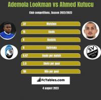 Ademola Lookman vs Ahmed Kutucu h2h player stats