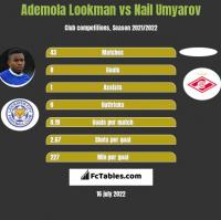 Ademola Lookman vs Nail Umyarov h2h player stats