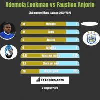 Ademola Lookman vs Faustino Anjorin h2h player stats