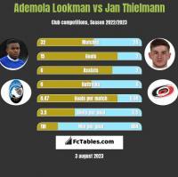 Ademola Lookman vs Jan Thielmann h2h player stats