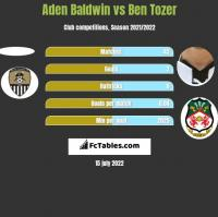 Aden Baldwin vs Ben Tozer h2h player stats