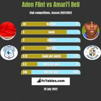 Aden Flint vs Amari'i Bell h2h player stats