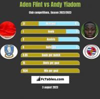 Aden Flint vs Andy Yiadom h2h player stats