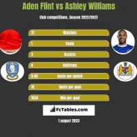 Aden Flint vs Ashley Williams h2h player stats