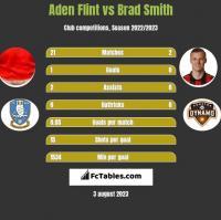 Aden Flint vs Brad Smith h2h player stats