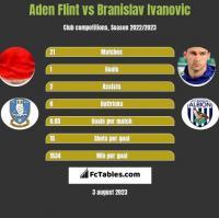 Aden Flint vs Branislav Ivanovic h2h player stats