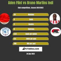 Aden Flint vs Bruno Martins Indi h2h player stats