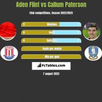 Aden Flint vs Callum Paterson h2h player stats