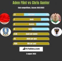 Aden Flint vs Chris Gunter h2h player stats