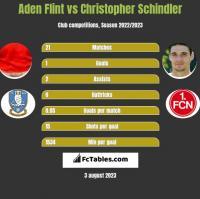 Aden Flint vs Christopher Schindler h2h player stats