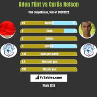 Aden Flint vs Curtis Nelson h2h player stats