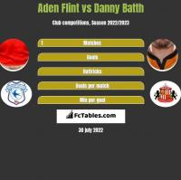 Aden Flint vs Danny Batth h2h player stats