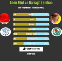 Aden Flint vs Darragh Lenihan h2h player stats