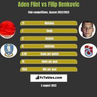 Aden Flint vs Filip Benkovic h2h player stats