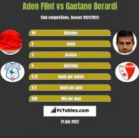 Aden Flint vs Gaetano Berardi h2h player stats