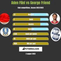 Aden Flint vs George Friend h2h player stats