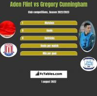 Aden Flint vs Gregory Cunningham h2h player stats