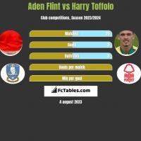 Aden Flint vs Harry Toffolo h2h player stats