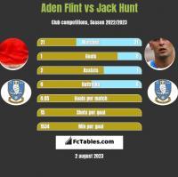Aden Flint vs Jack Hunt h2h player stats