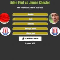 Aden Flint vs James Chester h2h player stats
