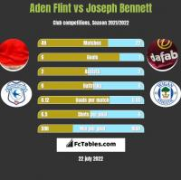 Aden Flint vs Joseph Bennett h2h player stats