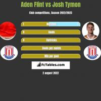 Aden Flint vs Josh Tymon h2h player stats
