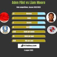 Aden Flint vs Liam Moore h2h player stats