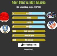 Aden Flint vs Matt Miazga h2h player stats