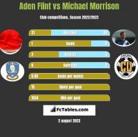 Aden Flint vs Michael Morrison h2h player stats